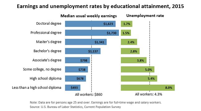 Educacion Ingresos Desempleo EEUU