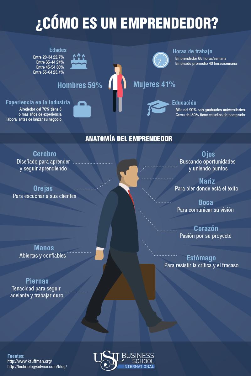 Anatomía del emprendedor