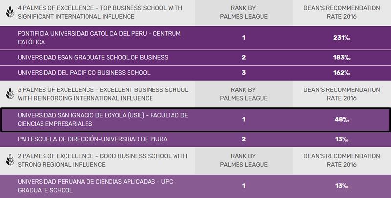Ranking Escuelas de Negocio Perú